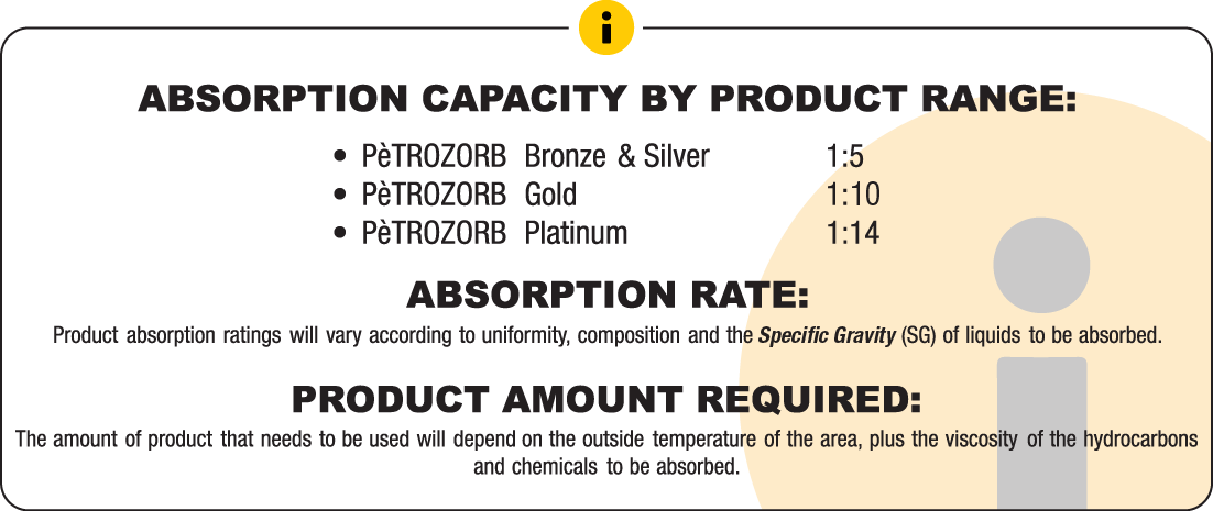 PèTROZORB - Absorption Capacity By Product Range